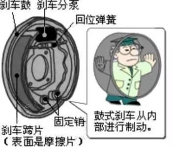 后轮鼓刹小汽车为什么不好?鼓刹有什么缺点?